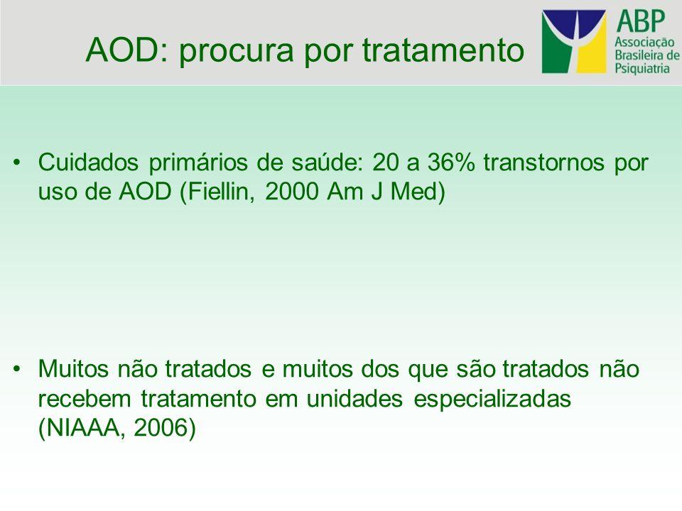 Cuidados primários de saúde: 20 a 36% transtornos por uso de AOD (Fiellin, 2000 Am J Med) Muitos não tratados e muitos dos que são tratados não recebe