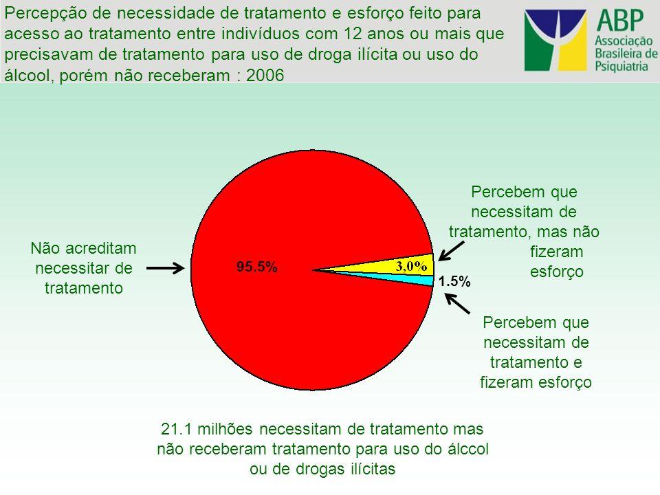 21.1 milhões necessitam de tratamento mas não receberam tratamento para uso do álccol ou de drogas ilícitas Percebem que necessitam de tratamento e fi