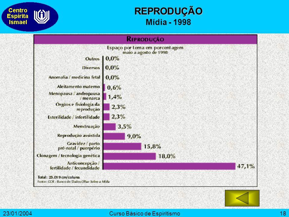 23/01/2004Curso Básico de Espiritismo18 REPRODUÇÃO Mídia - 1998