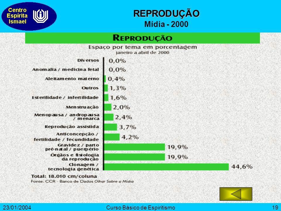 23/01/2004Curso Básico de Espiritismo19 REPRODUÇÃO Mídia - 2000