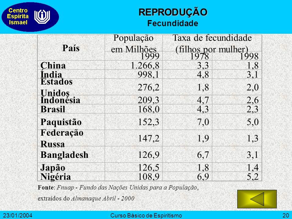 23/01/2004Curso Básico de Espiritismo20 País População em Milhões Taxa de fecundidade (filhos por mulher) 199919781998 China1.266,83,31,8 Índia998,14,