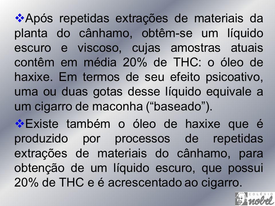 Após repetidas extrações de materiais da planta do cânhamo, obtêm-se um líquido escuro e viscoso, cujas amostras atuais contêm em média 20% de THC: o