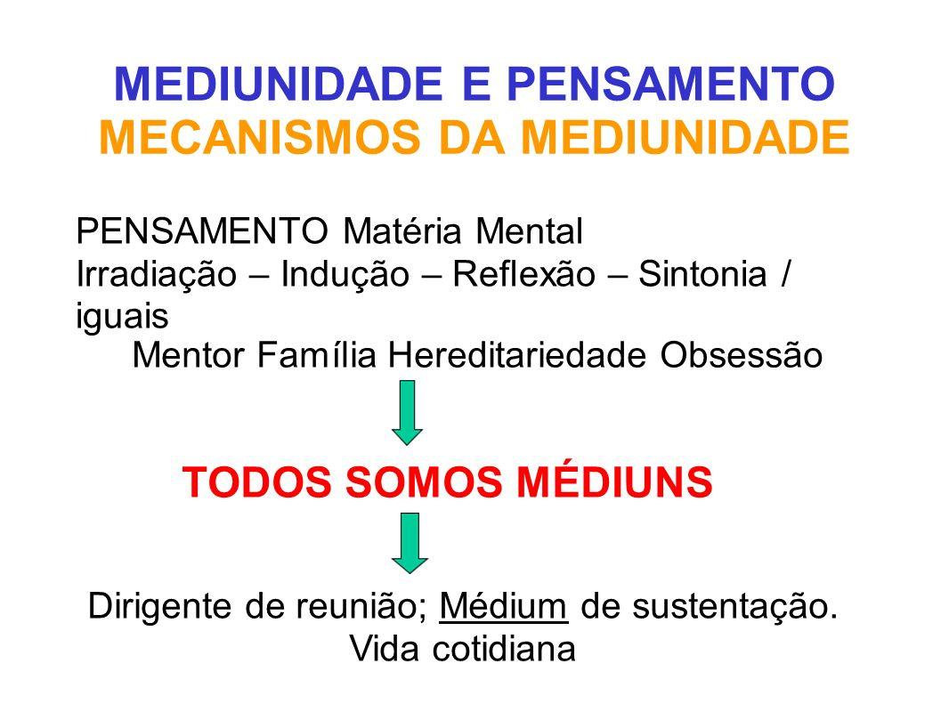 MEDIUNIDADE E PENSAMENTO MECANISMOS DA MEDIUNIDADE PENSAMENTO Matéria Mental Irradiação – Indução – Reflexão – Sintonia / iguais Mentor Família Heredi