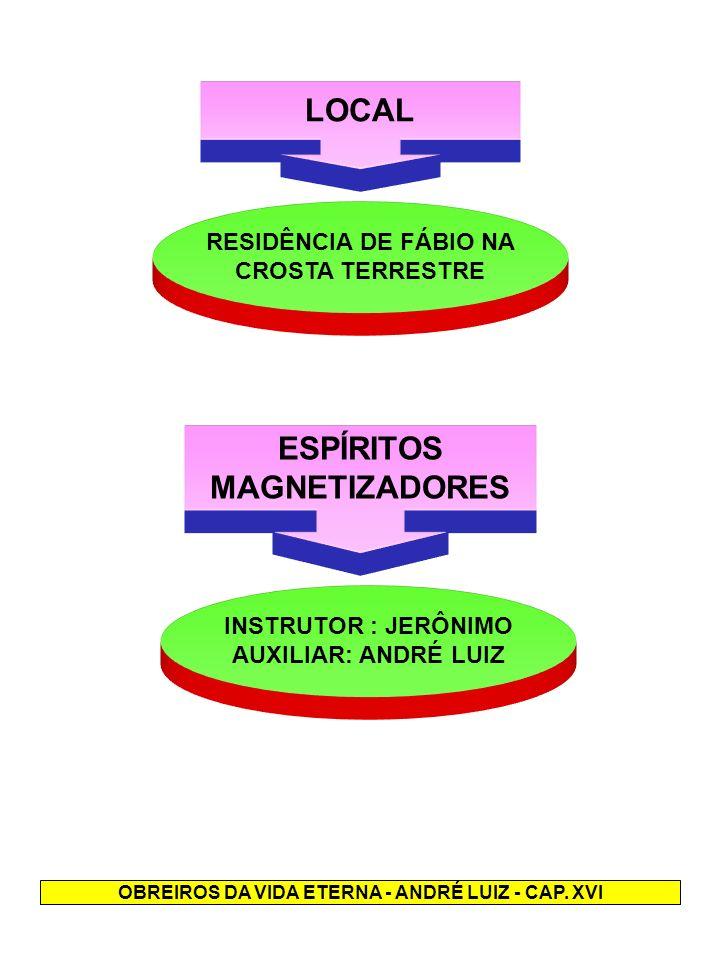 LOCAL RESIDÊNCIA DE FÁBIO NA CROSTA TERRESTRE ESPÍRITOS MAGNETIZADORES INSTRUTOR : JERÔNIMO AUXILIAR: ANDRÉ LUIZ OBREIROS DA VIDA ETERNA - ANDRÉ LUIZ