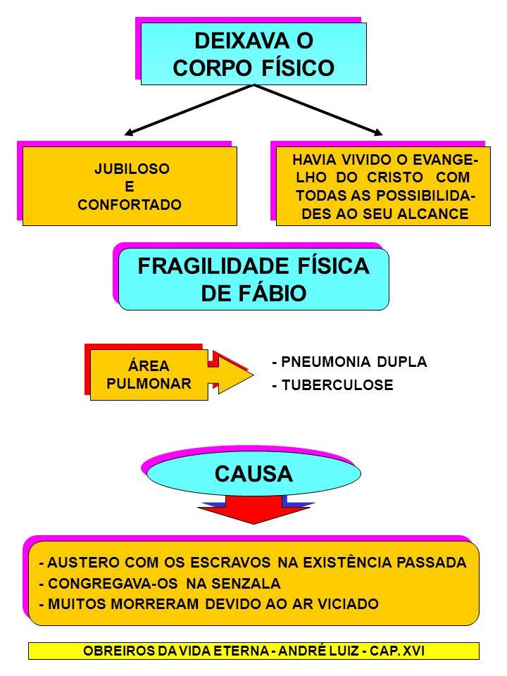 DEIXAVA O CORPO FÍSICO DEIXAVA O CORPO FÍSICO FRAGILIDADE FÍSICA DE FÁBIO FRAGILIDADE FÍSICA DE FÁBIO ÁREA PULMONAR ÁREA PULMONAR - PNEUMONIA DUPLA -