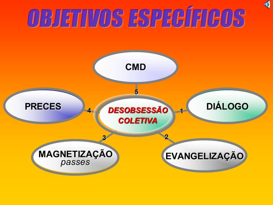 CONDIÇÕES PARA A AÇÃO COLETIVA DA FORÇA DO PENSAMENTO COMUNHÃO DE PENSAMENTOS Do artigo: É O ESPIRITISMO UMA RELIGIÃO.