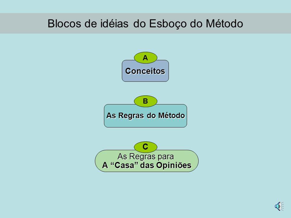 Blocos de idéias do Esboço do Método B A C