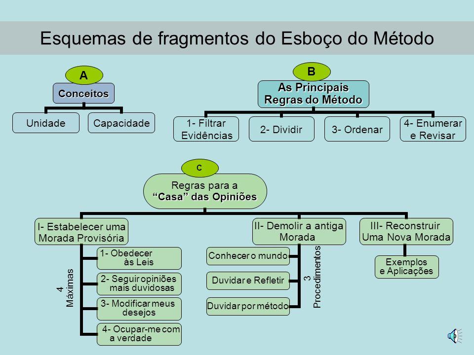 As Regras do Método Por ordem em meus pensamentos, começando pelos assuntos mais simples e mais fáceis de serem conhecidos, para atingir, paulatinamente, gradativamente, o conhecimento dos mais complexos...