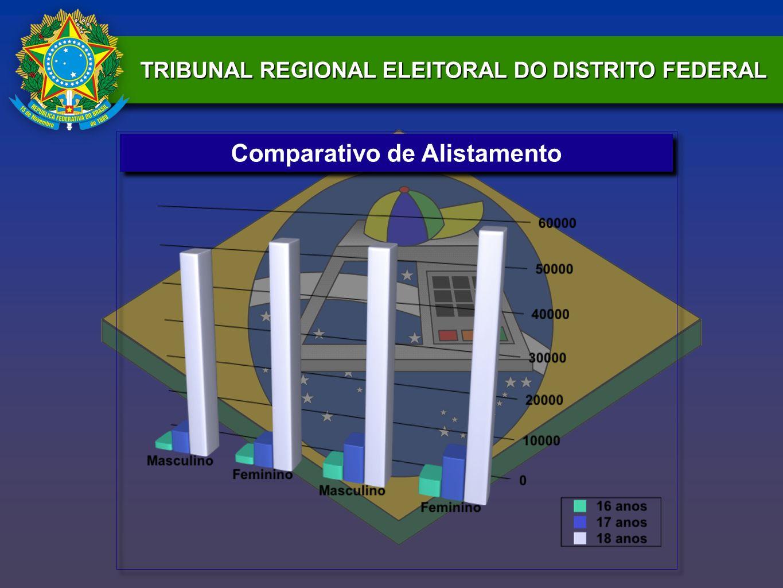TRIBUNAL REGIONAL ELEITORAL DO DISTRITO FEDERAL Comparativo de Alistamento
