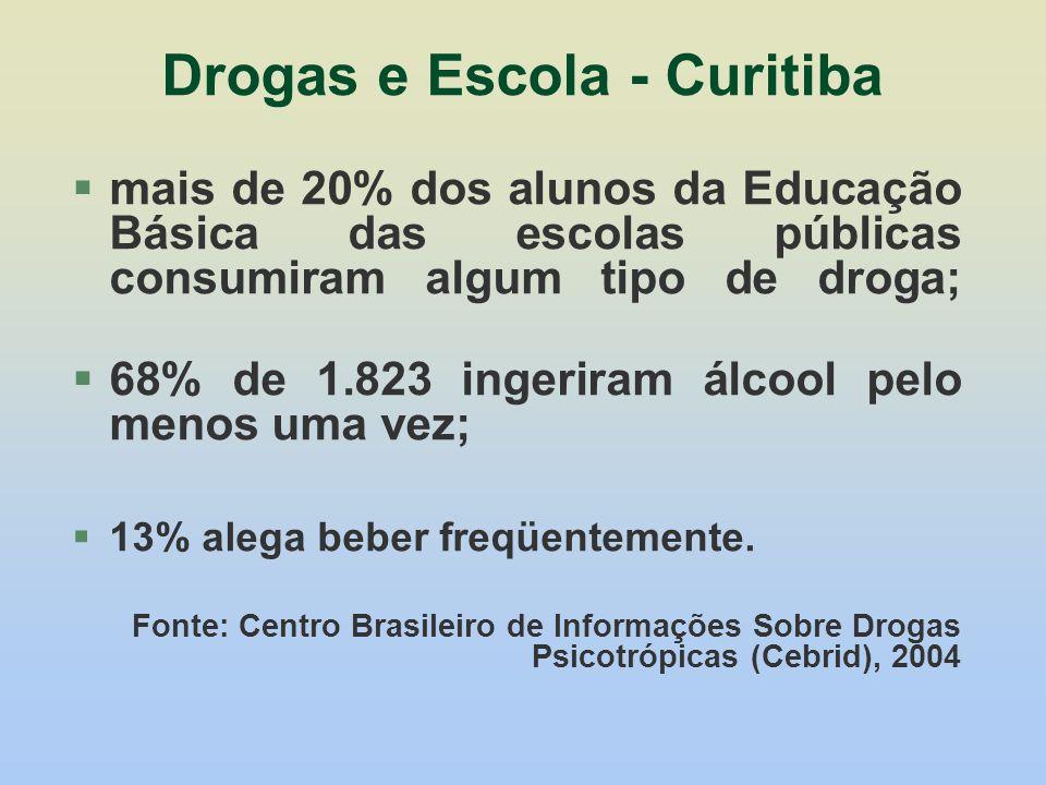 Drogas e Escola - Curitiba mais de 20% dos alunos da Educação Básica das escolas públicas consumiram algum tipo de droga; 68% de 1.823 ingeriram álcoo