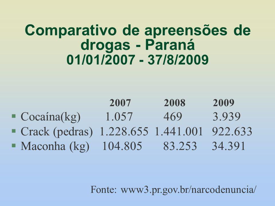 Comparativo de apreensões de drogas - Paraná 01/01/2007 - 37/8/2009 2007 2008 2009 Cocaína(kg) 1.057 469 3.939 Crack (pedras) 1.228.655 1.441.001 922.