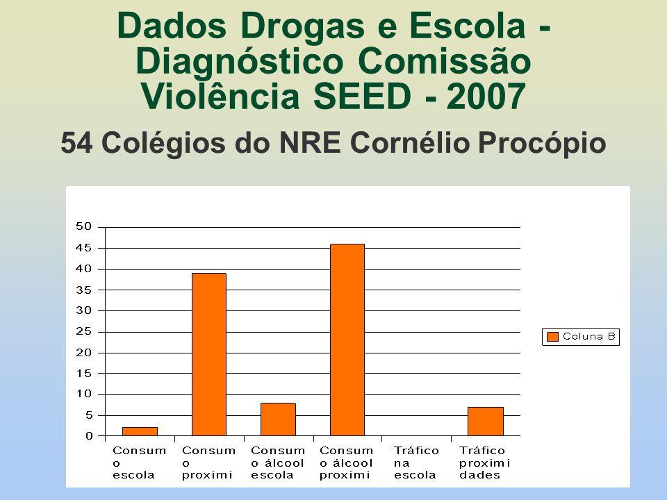 Dados Drogas e Escola - Diagnóstico Comissão Violência SEED - 2007 54 Colégios do NRE Cornélio Procópio