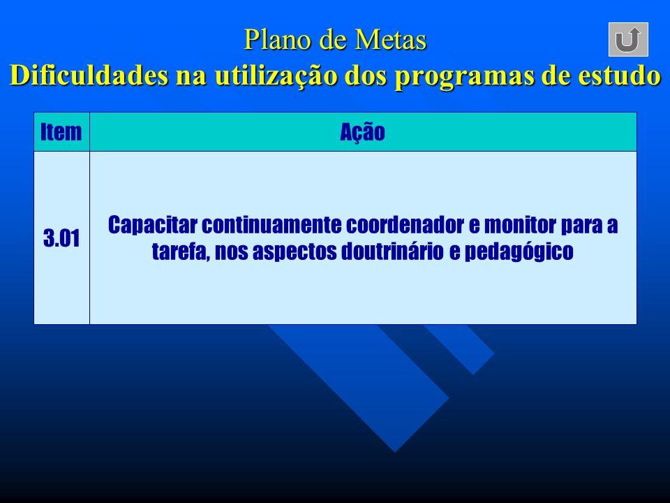 Plano de Metas Dificuldades na utilização dos programas de estudo ItemAção 3.01 Capacitar continuamente coordenador e monitor para a tarefa, nos aspec