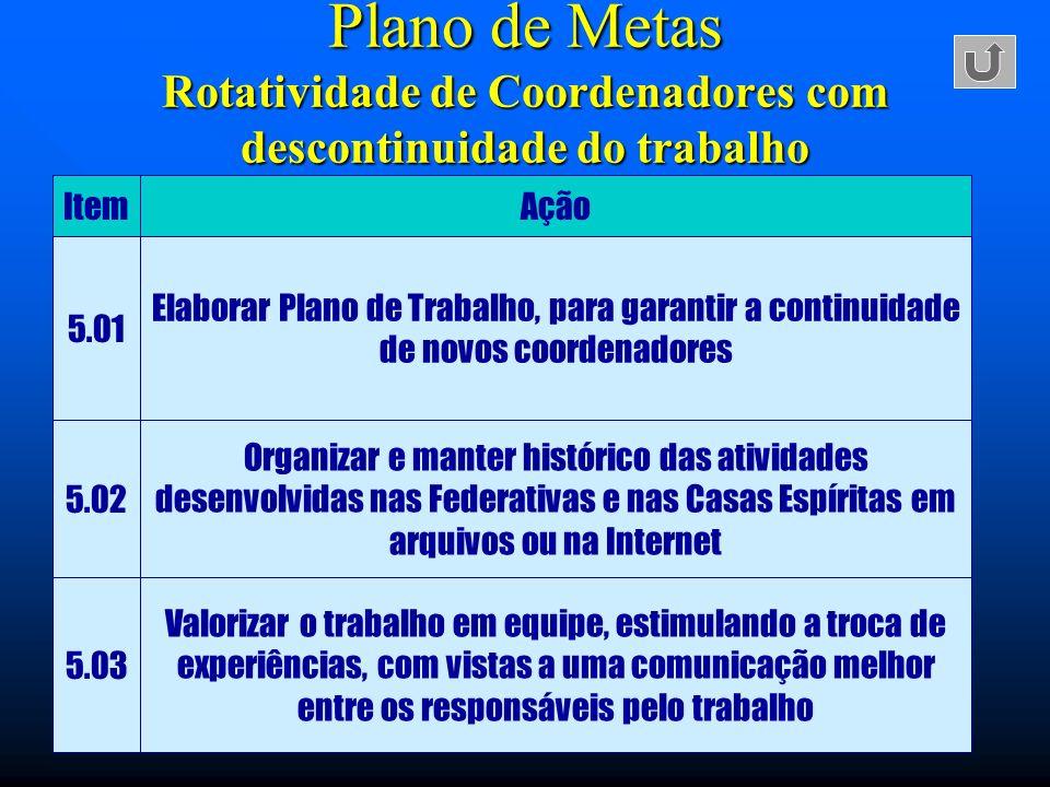 Plano de Metas Rotatividade de Coordenadores com descontinuidade do trabalho ItemAção 5.01 Elaborar Plano de Trabalho, para garantir a continuidade de