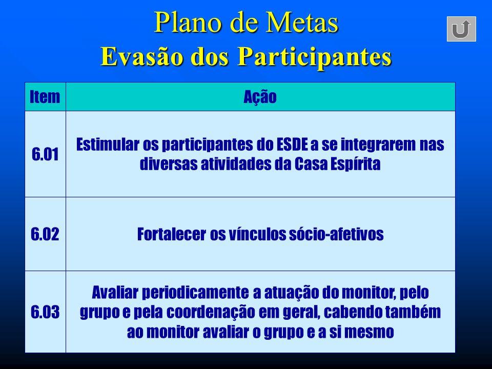 Plano de Metas Evasão dos Participantes ItemAção 6.01 Estimular os participantes do ESDE a se integrarem nas diversas atividades da Casa Espírita 6.02