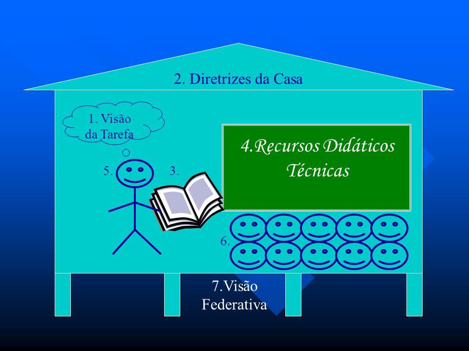 2. Diretrizes da Casa 4.Recursos Didáticos Técnicas 1. Visão da Tarefa 7.Visão Federativa 3.5. 6.