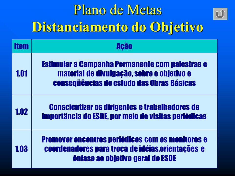 Plano de Metas Distanciamento do Objetivo ItemAção 1.01 Estimular a Campanha Permanente com palestras e material de divulgação, sobre o objetivo e con