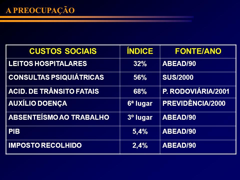 CUSTOS SOCIAISÍNDICEFONTE/ANO LEITOS HOSPITALARES32%ABEAD/90 CONSULTAS PSIQUIÁTRICAS56%SUS/2000 ACID. DE TRÂNSITO FATAIS68%P. RODOVIÁRIA/2001 AUXÍLIO