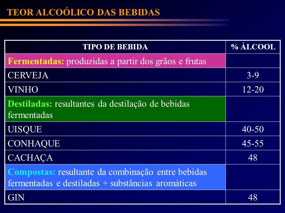 TIPO DE BEBIDA% ÁLCOOL Fermentadas: produzidas a partir dos grãos e frutas CERVEJA3-9 VINHO12-20 Destiladas: resultantes da destilação de bebidas ferm
