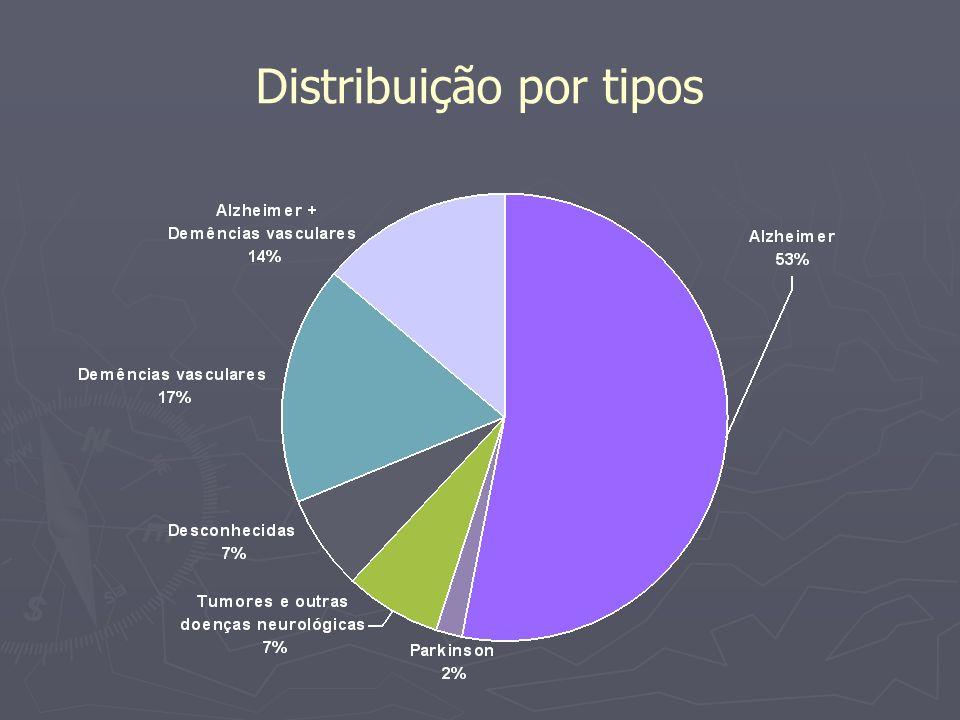 Distribuição por tipos