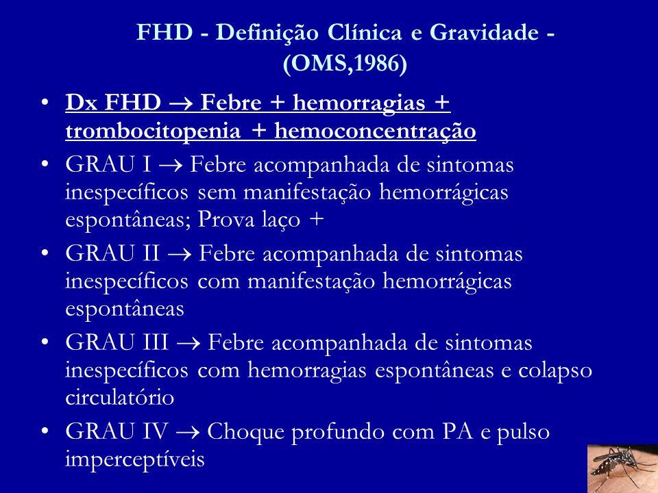 FHD - Definição Clínica e Gravidade - (OMS,1986) Dx FHD Febre + hemorragias + trombocitopenia + hemoconcentração GRAU I Febre acompanhada de sintomas