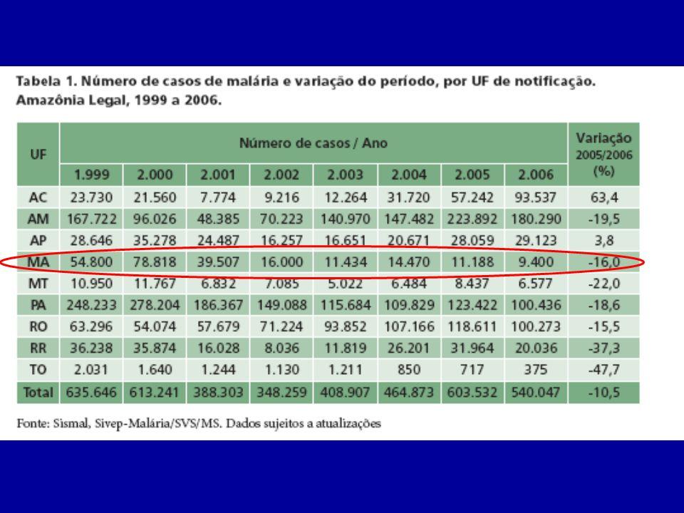 Diagnóstico Clínico e epidemiológico Prova do laço –Média da pressão arterial –Esfignomanômetro por 5 minutos no braço do paciente insuflado na média –20 petéquias abaixo do manguito em uma polpa digital = positivo