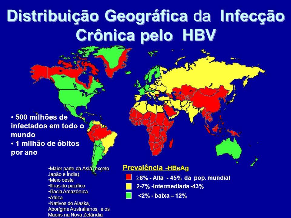 Distribuição Geográfica da Infecção Crônica pelo HBV Prevalência - HBsAg 8% - Alta - 45% da pop. mundial 2-7% -Intermediaria -43% <2% - baixa – 12% 50