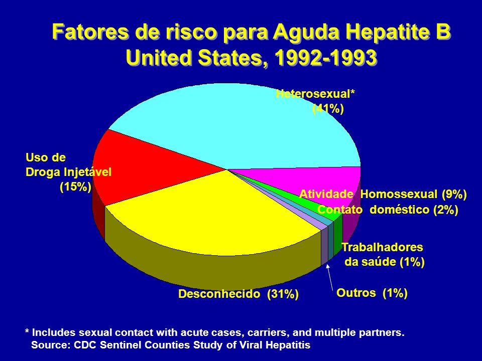 Fatores de risco para Aguda Hepatite B United States, 1992-1993 Fatores de risco para Aguda Hepatite B United States, 1992-1993 * Includes sexual cont
