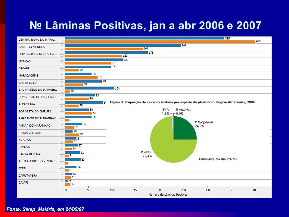 Lâminas Positivas, jan a abr 2006 e 2007 Fonte: Sivep_Malária, em 24/05/07
