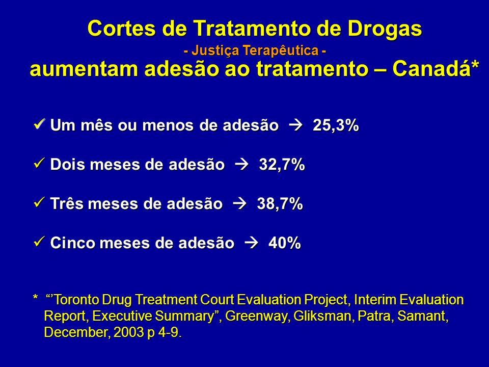 Cortes de Tratamento de Drogas - Justiça Terapêutica - aumentam adesão ao tratamento – Canadá* Um mês ou menos de adesão 25,3% Um mês ou menos de ades