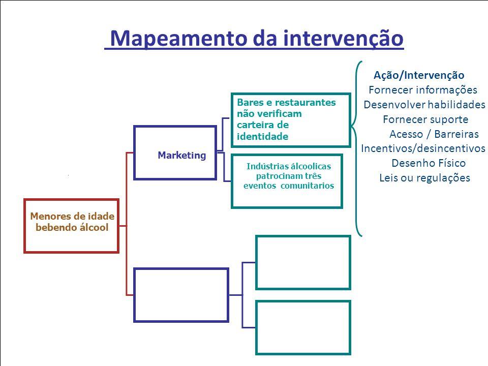 Mapeamento da intervenção Indústrias álcoolicas patrocinam três eventos comunitarios Ação/Intervenção Fornecer informações Desenvolver habilidades For
