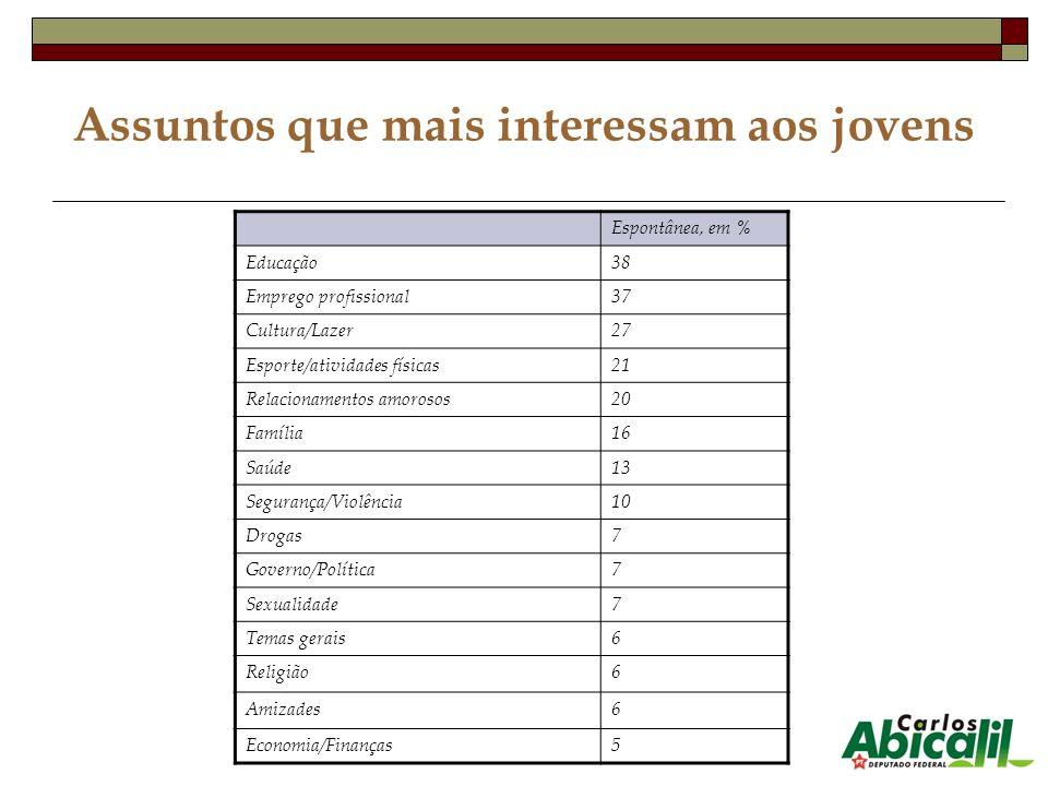 Assuntos que mais interessam aos jovens Espontânea, em % Educação38 Emprego profissional37 Cultura/Lazer27 Esporte/atividades físicas21 Relacionamento