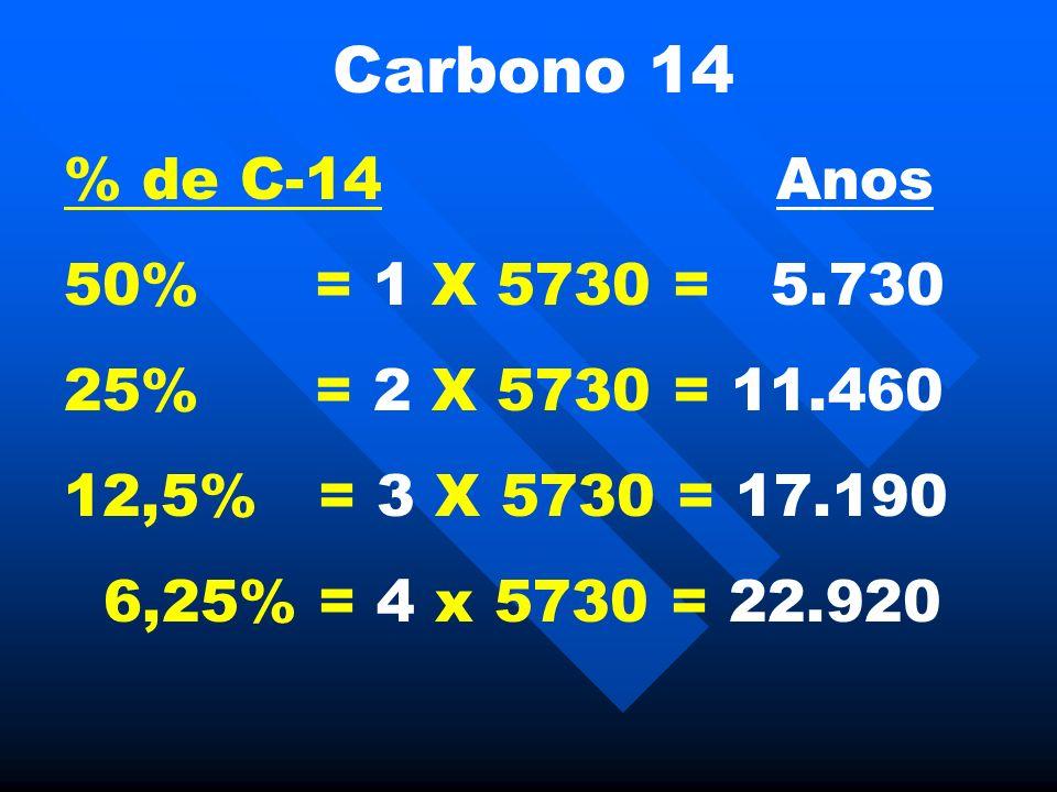 Carbono 14 % de C-14 Anos 50% = 1 X 5730 = 5.730 25% = 2 X 5730 = 11.460 12,5% = 3 X 5730 = 17.190 6,25% = 4 x 5730 = 22.920