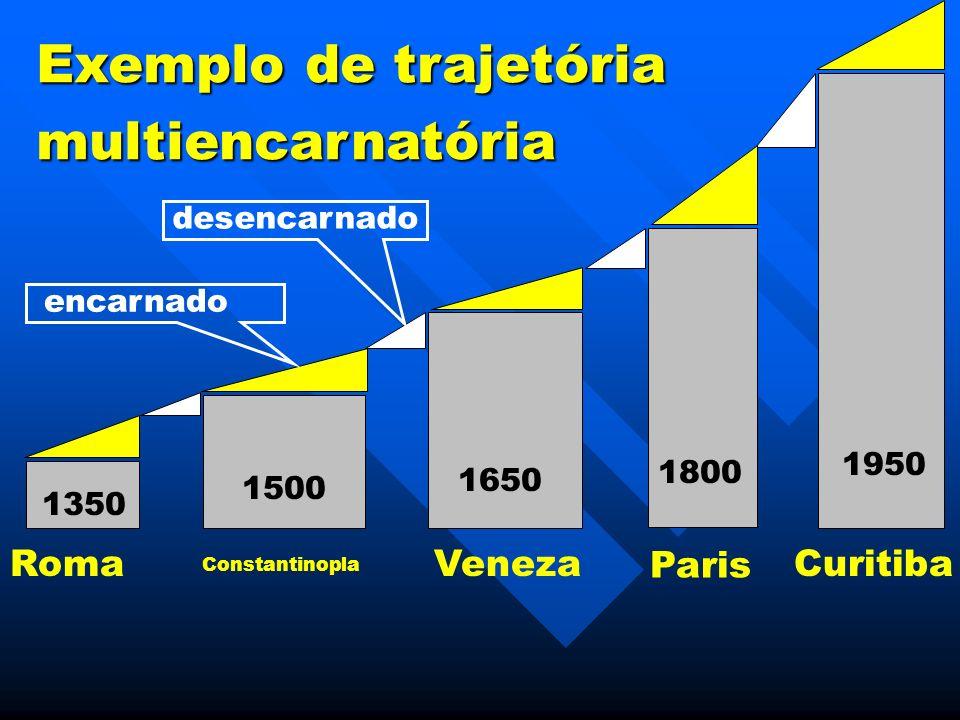 Exemplo de trajetória multiencarnatória 1950 1800 1650 1500 1350 Constantinopla Veneza Paris RomaCuritiba encarnado desencarnado