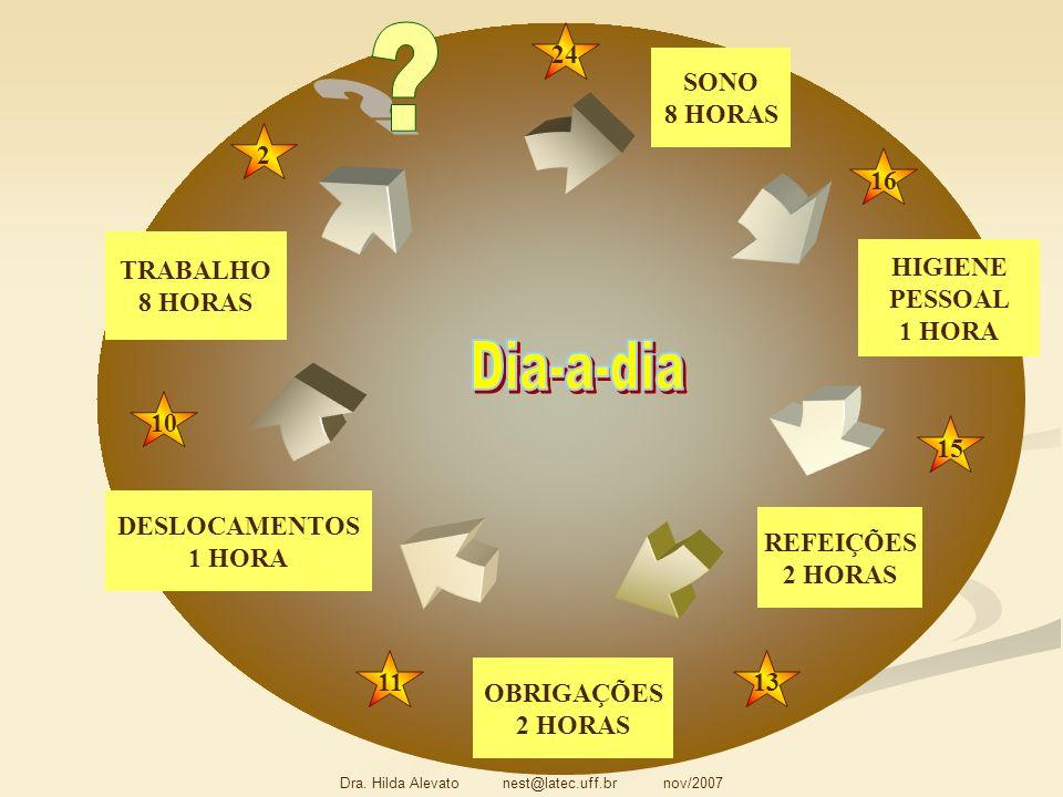 TRABALHO 8 HORAS SONO 8 HORAS OBRIGAÇÕES 2 HORAS DESLOCAMENTOS 1 HORA HIGIENE PESSOAL 1 HORA REFEIÇÕES 2 HORAS 24 2 10 1113 15 16
