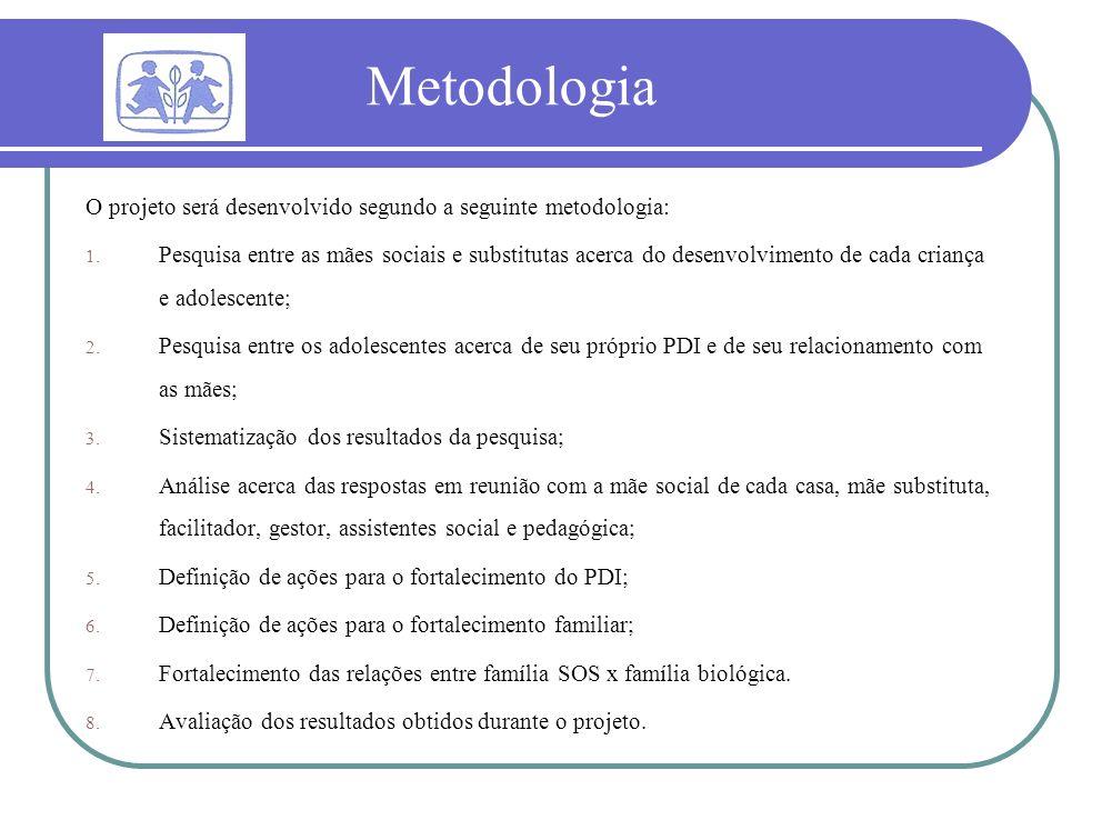 Metodologia O projeto será desenvolvido segundo a seguinte metodologia: 1. Pesquisa entre as mães sociais e substitutas acerca do desenvolvimento de c