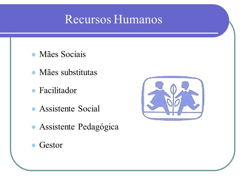 Recursos Humanos Mães Sociais Mães substitutas Facilitador Assistente Social Assistente Pedagógica Gestor
