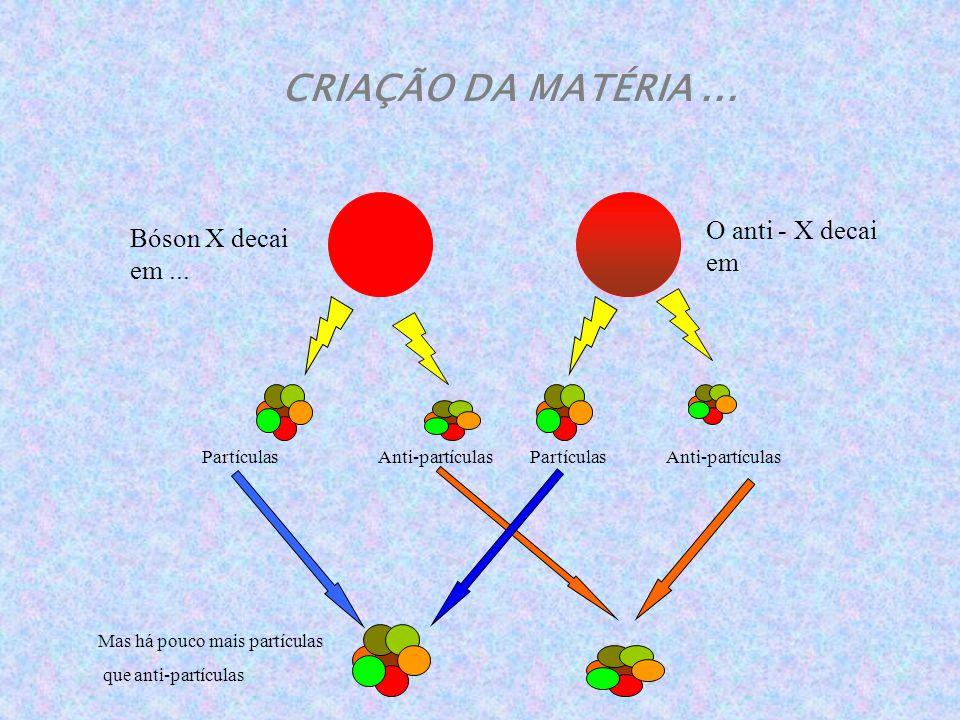 Quarks Buraco negro primordial Bóson X Gráviton WINP s Lépton s Corda cósmica Monopólo magnético Neutrino Fótons Sopa de Partículas !!!