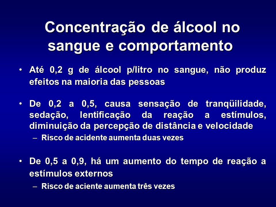 Concentração de álcool no sangue e comportamento Concentração de álcool no sangue e comportamento De 0,9 a 1,5, há uma importante redução da coordenação motora e da concentração, alterações comportamentaisDe 0,9 a 1,5, há uma importante redução da coordenação motora e da concentração, alterações comportamentais –Risco de acidente aumenta 10 vezes De 1,5 a 3,0, confusão mental, descoordenação geral, visão dupla, desorientaçãoDe 1,5 a 3,0, confusão mental, descoordenação geral, visão dupla, desorientação –Risco de acidente aumenta 20 vezes De 3,0 a 4,0, pode haver inconsciência e comaDe 3,0 a 4,0, pode haver inconsciência e coma A partir de 5,0, pode ocorrer a morteA partir de 5,0, pode ocorrer a morte