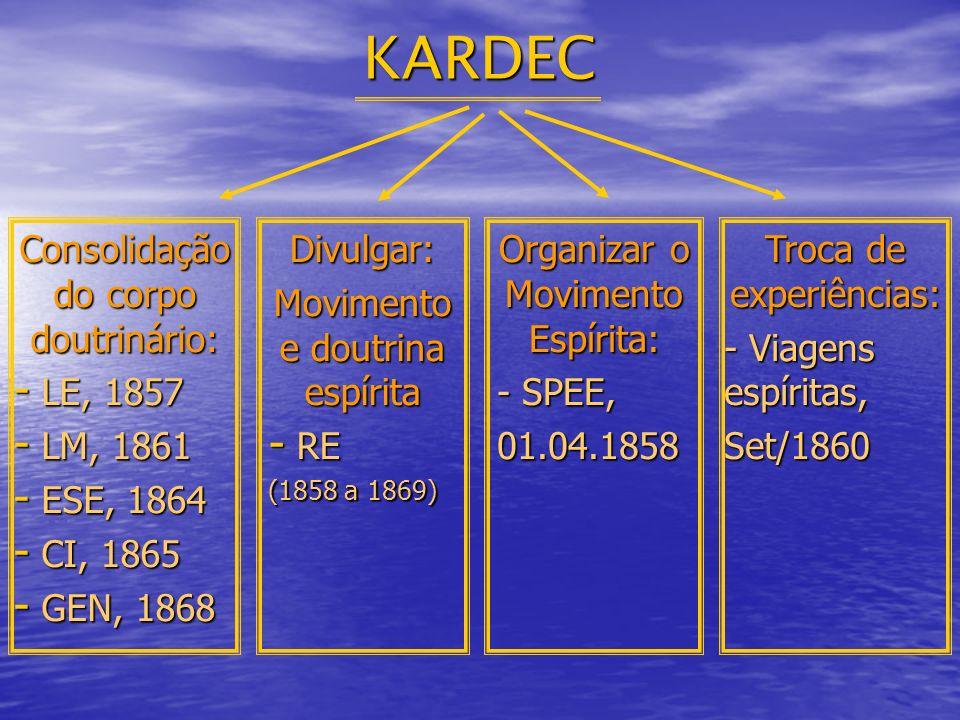 KARDEC Consolidação do corpo doutrinário: - LE, 1857 - LM, 1861 - ESE, 1864 - CI, 1865 - GEN, 1868 Organizar o Movimento Espírita: - SPEE, 01.04.1858