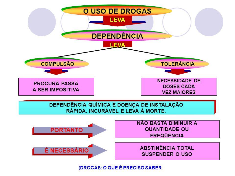 CAUSAS DA DEPENDÊNCIA QUÍMICA O QUE É DEPENDÊNCIA QUÍMICA É A PERDA DO CONTROLE SOBRE O USO DA DROGA (ÁLCOOL, TABACO,MACONHA, ETC.) EM RAZÃO DEPENDÊNCIA PSICOLÓGICA DEPENDÊNCIA FÍSICA NECESSIDADE DA DROGA PARA ATINGIR A SENSAÇÃO DESEJADA ADAPTAÇÃO DO ORGANISMO AO USO DA DROGA COM SINTOMAS OPOSTOS QUANDO NÃO É USADA SÍNDROME DE ABSTINÊNCIA (DROGAS: O QUE É PRECISO SABER OH !