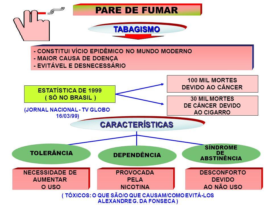 % DROGAS MAIS CONSUMIDAS NO BRASIL I Levantamento Domiciliar sobre o Uso de Drogas no Brasil; CEBRID; 2001.