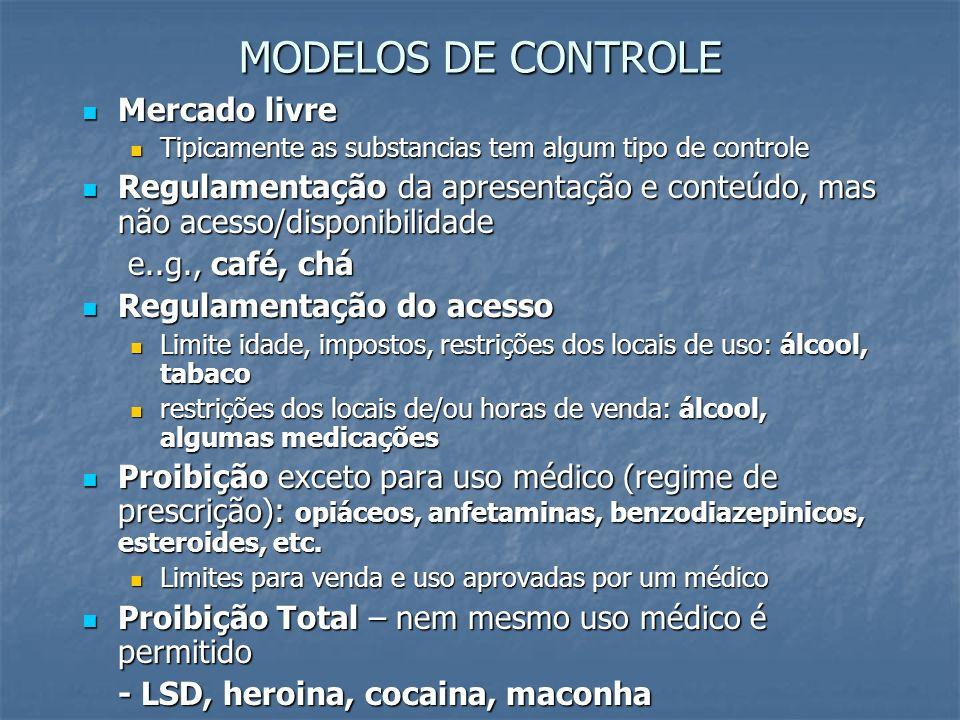 MODELOS DE CONTROLE Mercado livre Mercado livre Tipicamente as substancias tem algum tipo de controle Tipicamente as substancias tem algum tipo de con