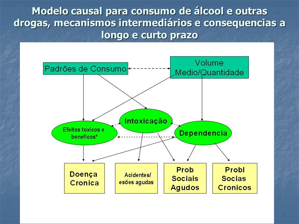 Modelo causal para consumo de álcool e outras drogas, mecanismos intermediários e consequencias a longo e curto prazo * Independent of intoxication or