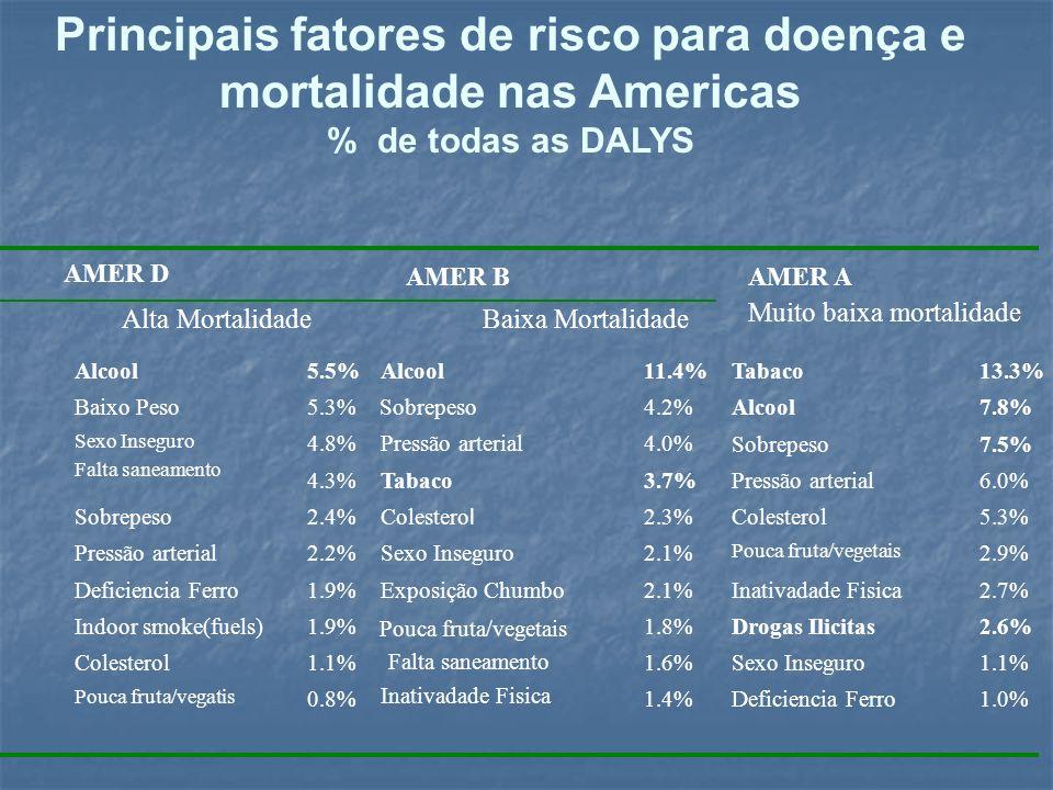 Principais fatores de risco para doença e mortalidade nas Americas Em DALYS (1000) Alta MortalidadeBaixa Mortalidade Alcool959 Alcool9297 Tabaco6173 Baixo Peso5.3%4.2%Alcool3627 Sexo Inseguro 4.8%Pressão arterial4.0% Sobrepeso7.5% Falta saneamento 4.3%Tabaco3003Pressão arterial6.0% Sobrepeso2.4% Colestero l 2.3%Colesterol5.3% Pressão arterial2.2%Sexo Inseguro2.1% Pouca fruta/vegetais 2.9% Deficiencia Ferro1.9%Exposição Chumbo2.1%Inativadade Fisica2.7% Indoor smoke(fuels)1.9%1.8%Drogas Ilicitas1207 Colesterol1.1%1.6%Sexo Inseguro1.1% Pouca fruta/vegatis 0.8% Inativadade Fisica 1.4%Deficiencia Ferro1.0% Muito baixa mortalidade AMER D AMER BAMER A Falta saneamento Sobrepeso Pouca fruta/vegetais