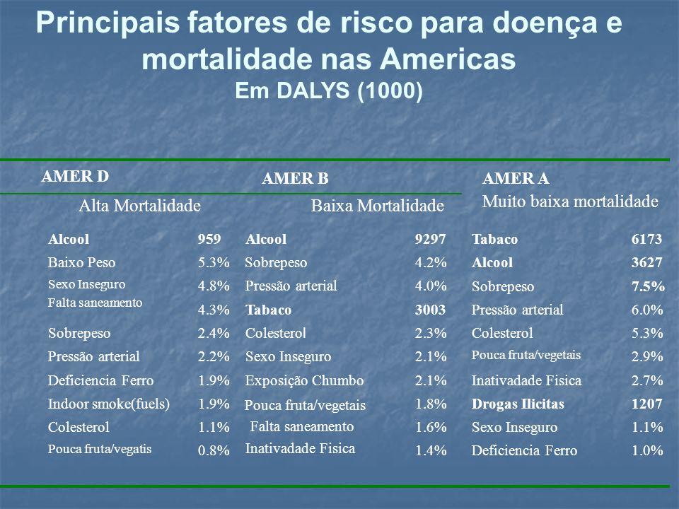 Principais fatores de risco para doença e mortalidade nas Americas Em DALYS (1000) Alta MortalidadeBaixa Mortalidade Alcool959 Alcool9297 Tabaco6173 B