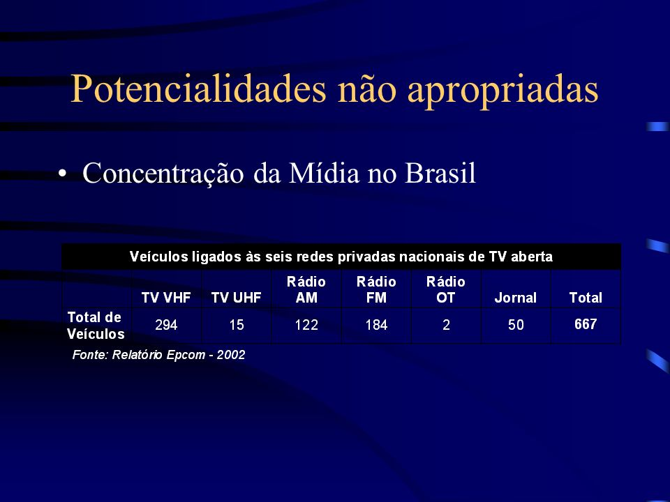 Potencialidades não apropriadas Concentração da Mídia no Brasil