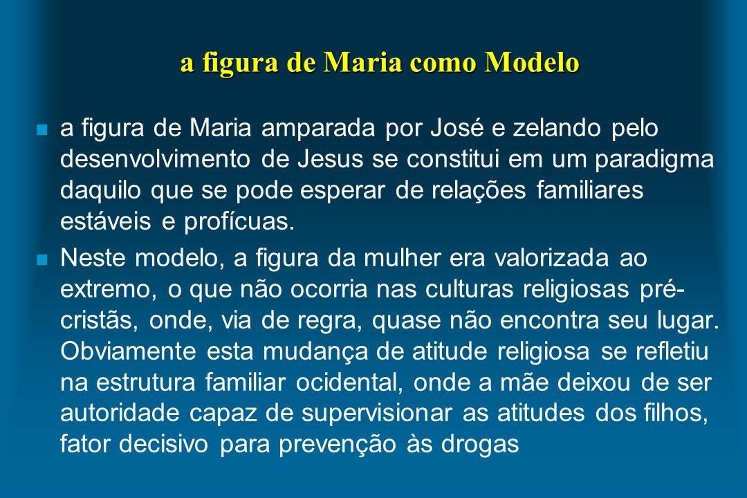 a figura de Maria como Modelo n a figura de Maria amparada por José e zelando pelo desenvolvimento de Jesus se constitui em um paradigma daquilo que s