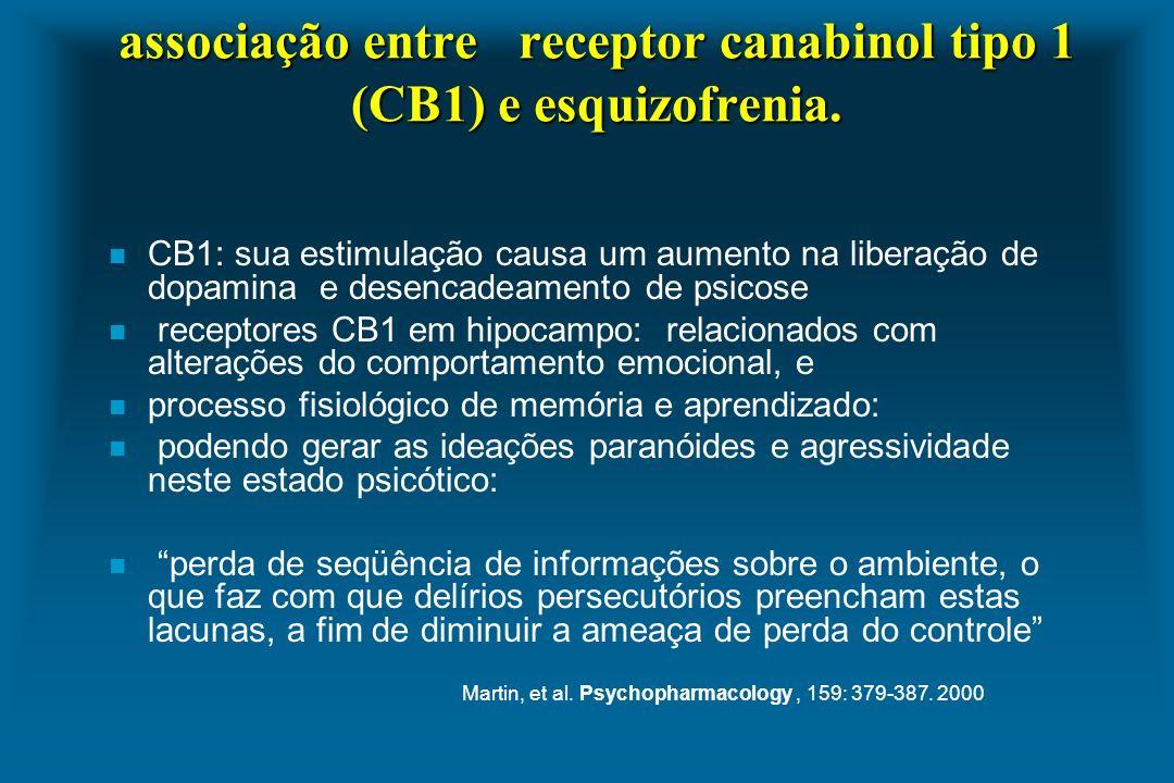 associação entre receptor canabinol tipo 1 (CB1) e esquizofrenia. n CB1: sua estimulação causa um aumento na liberação de dopamina e desencadeamento d