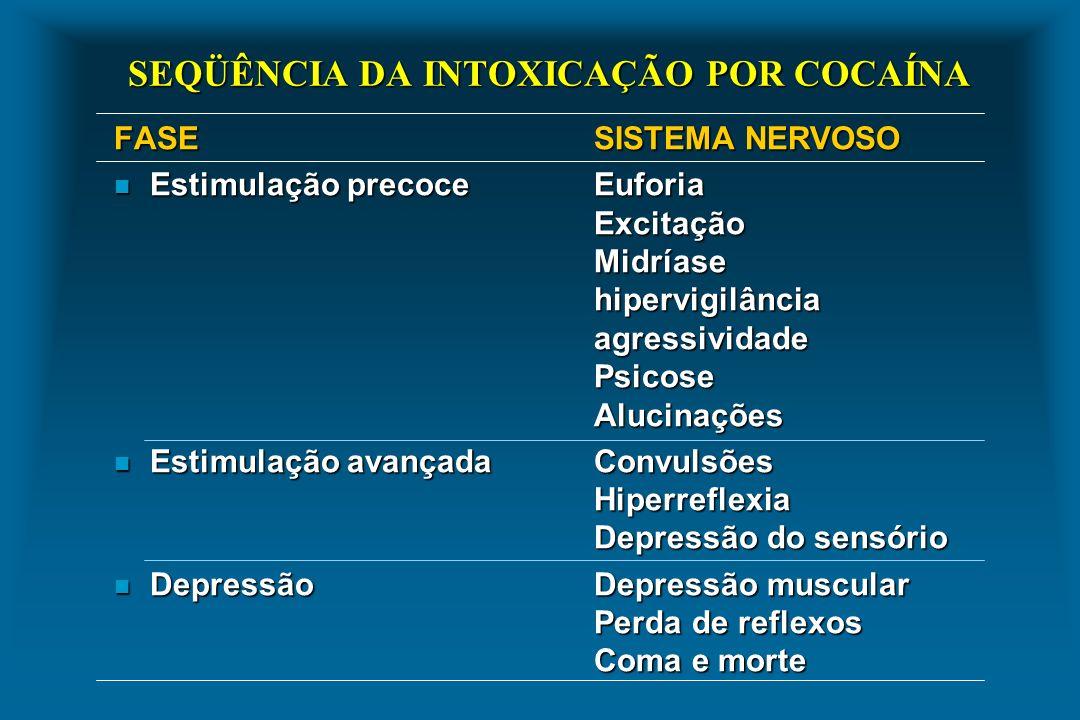 SEQÜÊNCIA DA INTOXICAÇÃO POR COCAÍNA FASESISTEMA NERVOSO n Estimulação precoceEuforia Excitação Midríase hipervigilância agressividade Psicose Alucina